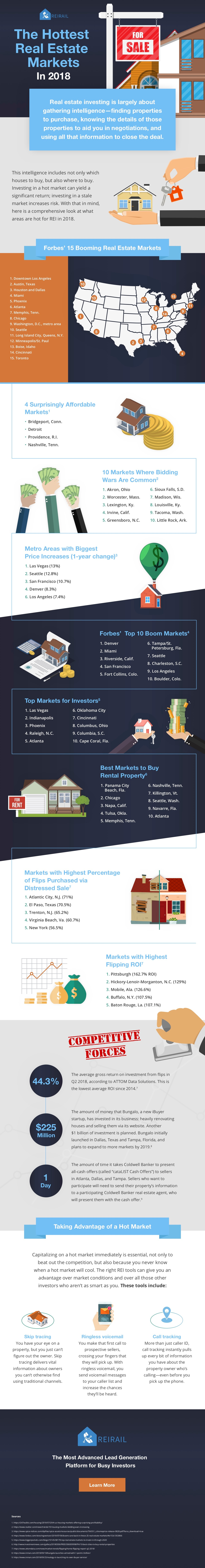 Infographic - Hottest Real Estate Markets in 2018